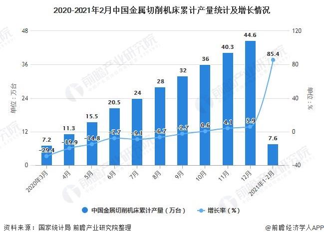 2020-2021年2月中国金属切削机床累计产量统计及增长情况