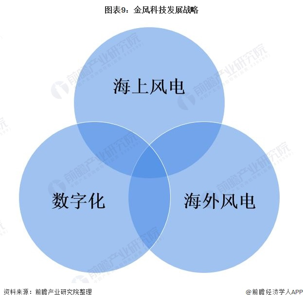 图表9:金风科技发展战略