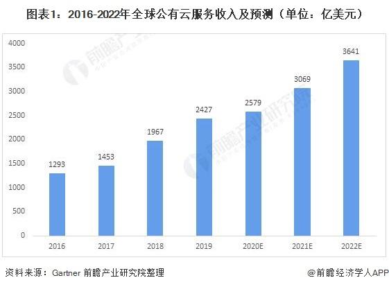 图表1:2016-2022年全球公有云服务收入及预测(单位:亿美元)