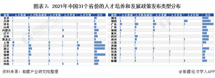 图表7:2021年中国31个省份的人才培养和发展政策发布类型分布