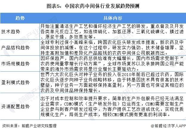 图表5:中国农药中间体行业发展趋势预测