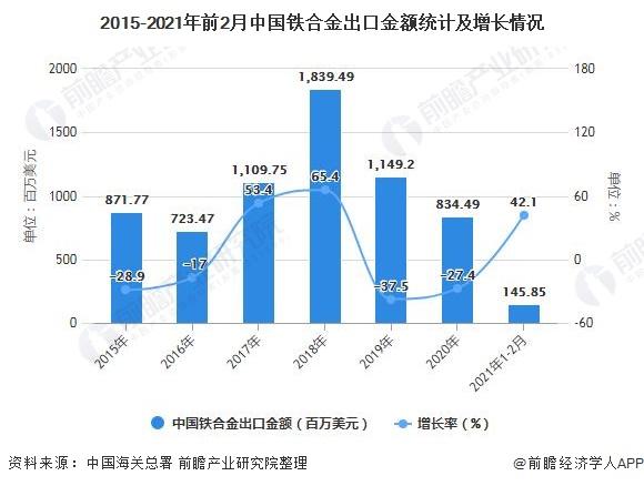 2015-2021年前2月中国铁合金出口金额统计及增长情况