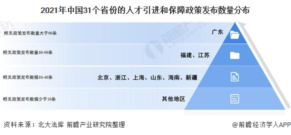 2021年中国31个省份的人才引进和保障政策发布数量分布