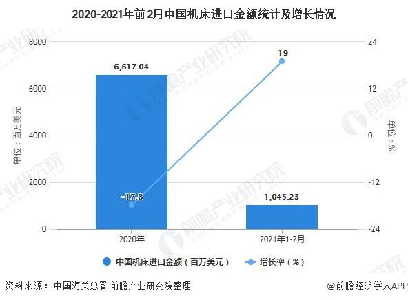 2020-2021年前2月中国机床进口金额统计及增长情况