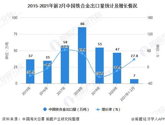 2015-2021年前2月中国铁合金出口量统计及增长情况