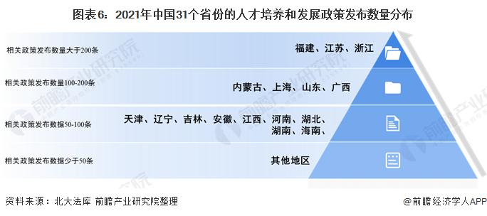 图表6:2021年中国31个省份的人才培养和发展政策发布数量分布
