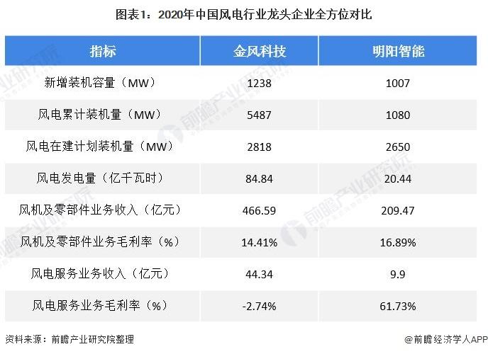 图表1:2020年中国风电行业龙头企业全方位对比