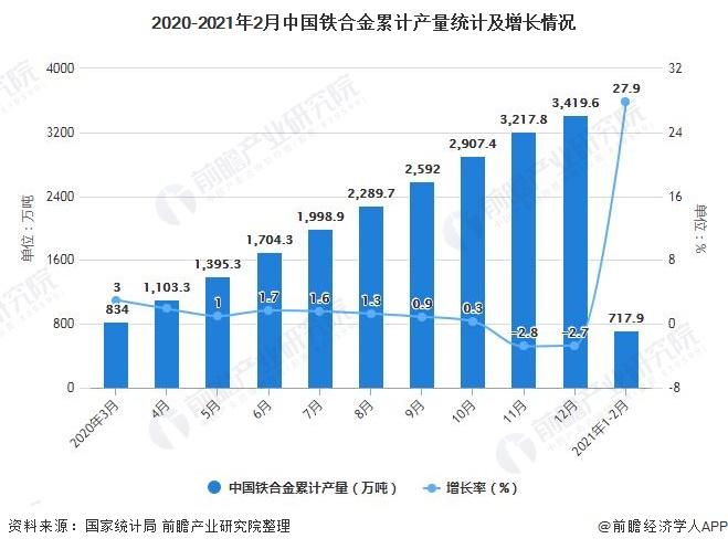 2020-2021年2月中国铁合金累计产量统计及增长情况