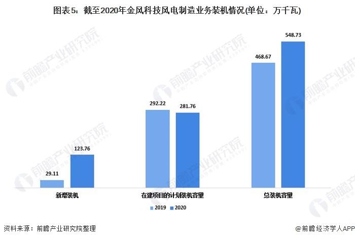 图表5:截至2020年金风科技风电制造业务装机情况(单位:万千瓦)