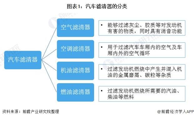 图表1:汽车滤清器的分类