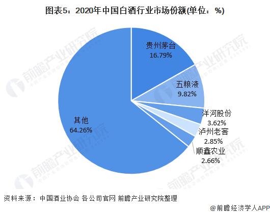 图表5:2020年中国白酒行业市场份额(单位:%)