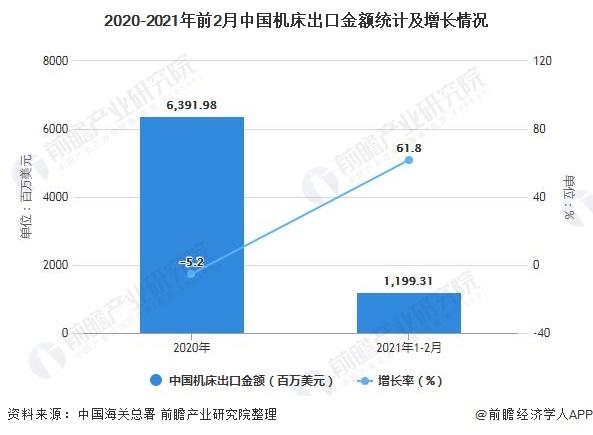 2020-2021年前2月中国机床出口金额统计及增长情况