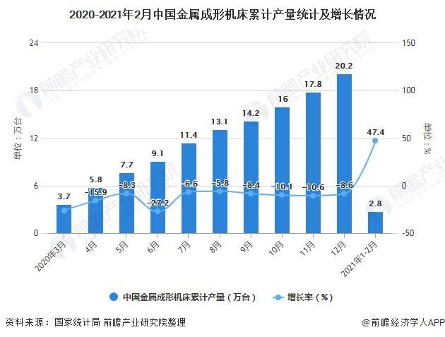 2020-2021年2月中国金属成形机床累计产量统计及增长情况