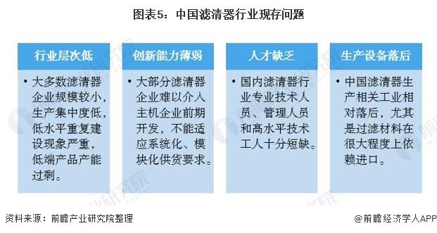 图表5:中国滤清器行业现存问题