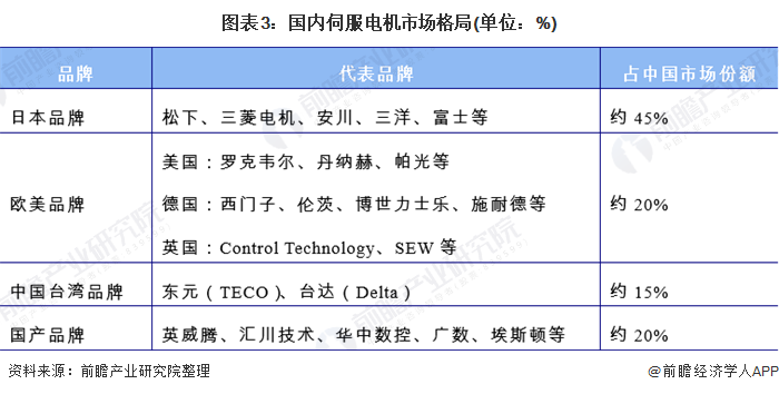 图表3:国内伺服电机市场格局(单位:%)