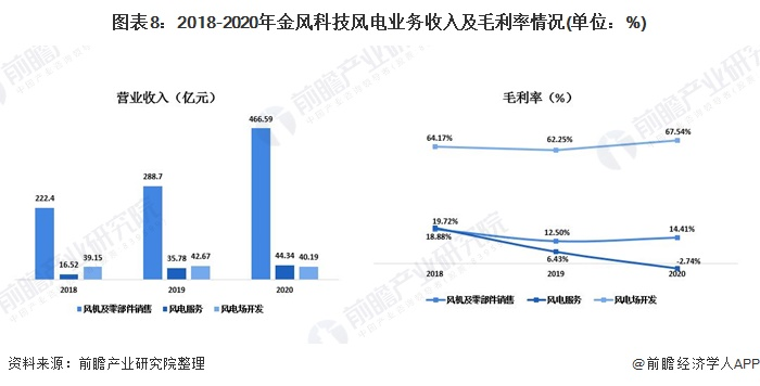 图表8:2018-2020年金风科技风电业务收入及毛利率情况(单位:%)
