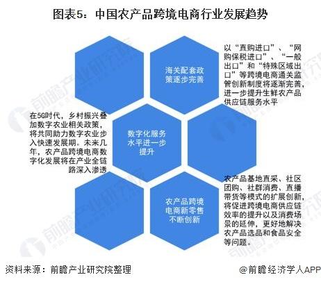 图表5:中国农产品跨境电商行业发展趋势