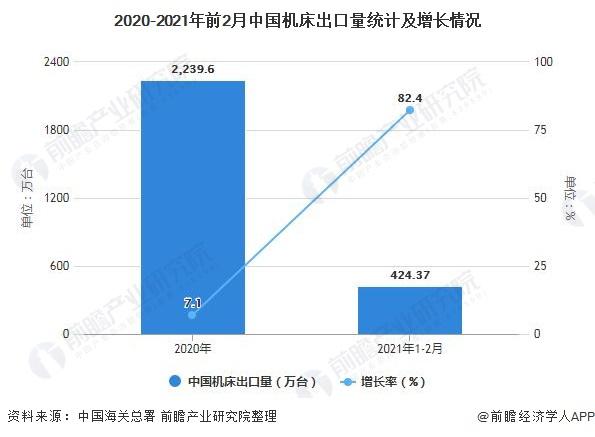 2020-2021年前2月中国机床出口量统计及增长情况