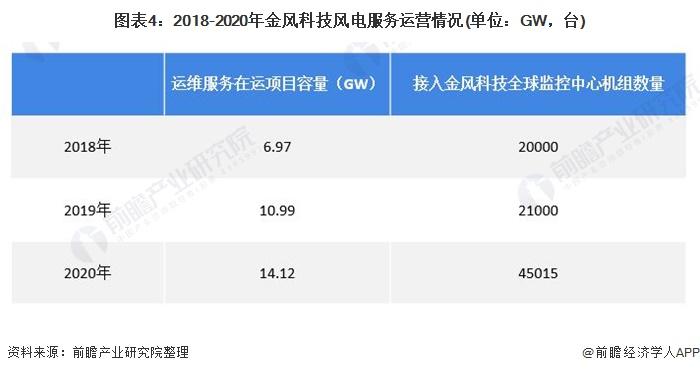 图表4:2018-2020年金风科技风电服务运营情况(单位:GW,台)