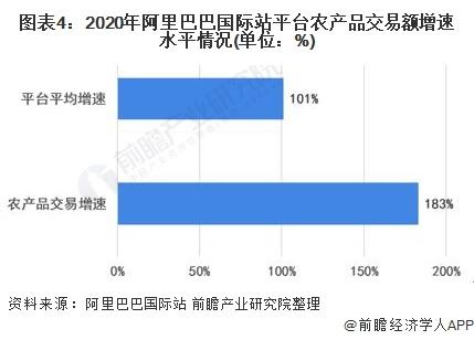图表4:2020年阿里巴巴国际站平台农产品交易额增速水平情况(单位:%)