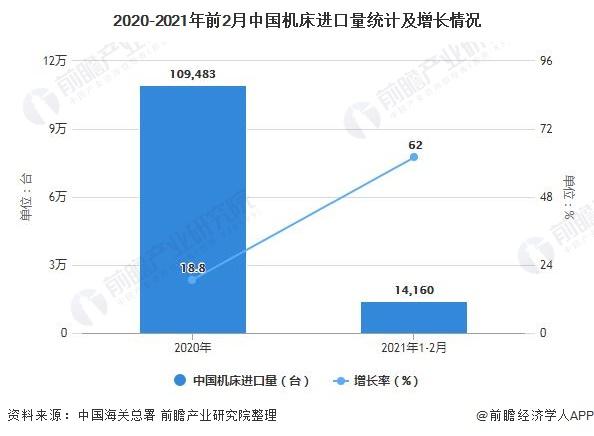 2020-2021年前2月中国机床进口量统计及增长情况
