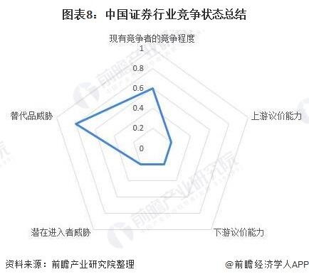 图表8:中国证券行业竞争状态总结