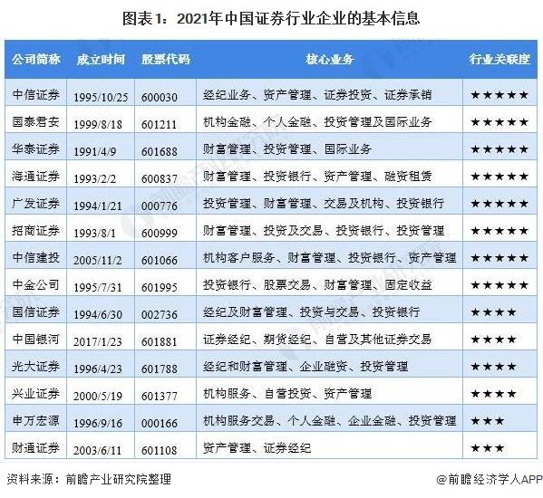 图表1:2021年中国证券行业企业的基本信息
