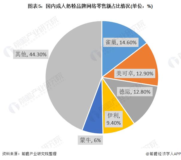 图表5:国内成人奶粉品牌网络零售额占比情况(单位:%)