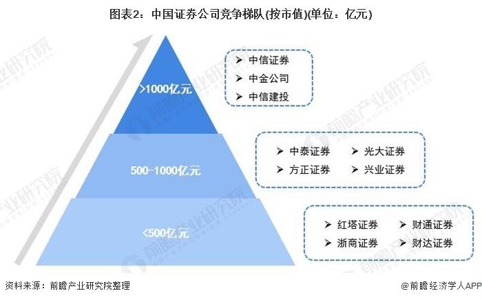 图表2:中国证券公司竞争梯队(按市值)(单位:亿元)