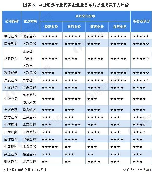 图表7:中国证券行业代表企业业务布局及业务竞争力评价