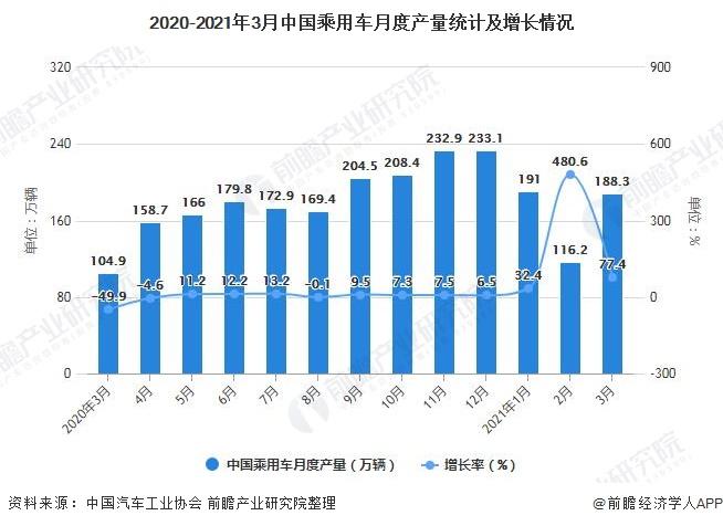 2020-2021年3月中国乘用车月度产量统计及增长情况