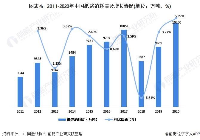 图表4:2011-2020年中国纸浆消耗量及增长情况(单位:万吨,%)