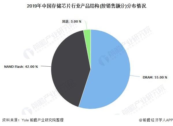 2019年中国存储芯片行业产品结构(按销售额分)分布情况
