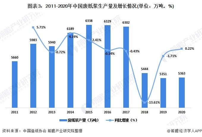 图表3:2011-2020年中国废纸浆生产量及增长情况(单位:万吨,%)