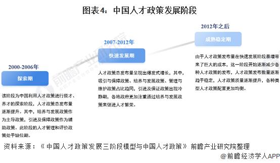 �D表4:中��人才政策�l展�A段