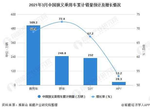 2021年3月中国狭义乘用车累计销量统计及增长情况