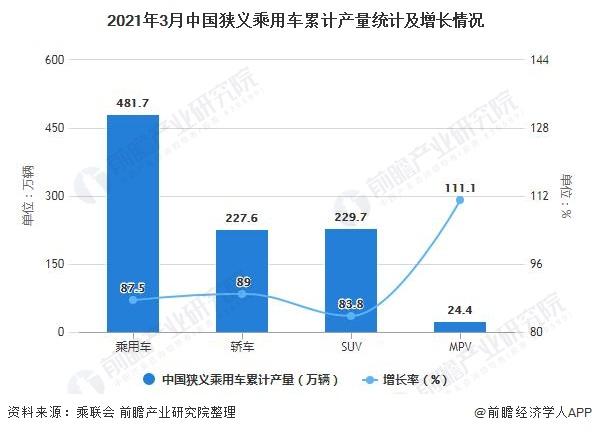 2021年3月中国狭义乘用车累计产量统计及增长情况