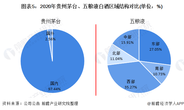 图表5:2020年贵州茅台、五粮液白酒区域结构对比(单位:%)