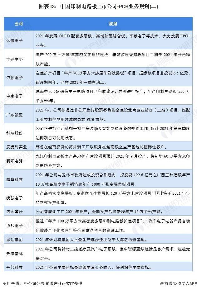 图表13:中国印制电路板上市公司-PCB业务规划(二)