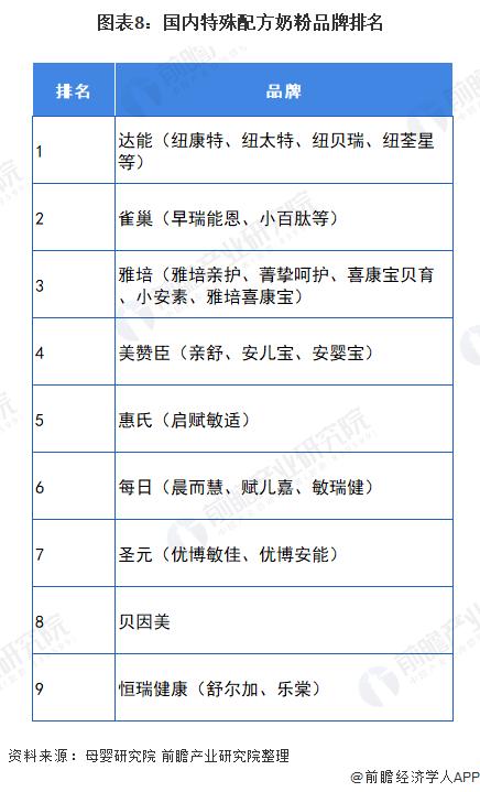 图表8:国内特殊配方奶粉品牌排名