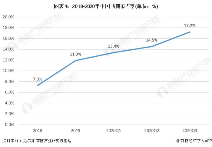 图表4:2018-2020年中国飞鹤市占率(单位:%)