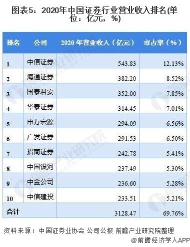 图表5:2020年中国证券行业营业收入排名(单位:亿元,%)
