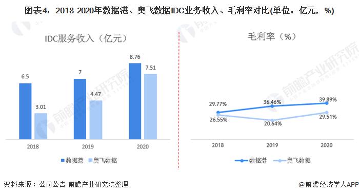 图表4:2018-2020年数据港、奥飞数据IDC业务收入、毛利率对比(单位:亿元,%)