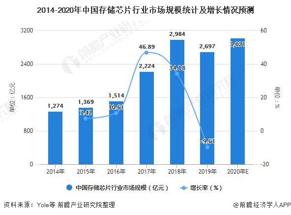 2014-2020年中国存储芯片行业市场规模统计及增长情况预测