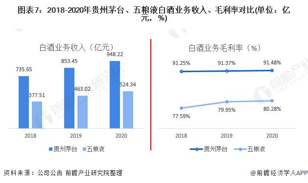 图表7:2018-2020年贵州茅台、五粮液白酒业务收入、毛利率对比(单位:亿元,%)