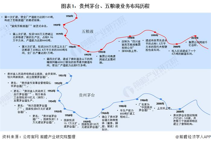 图表1:贵州茅台、五粮液业务布局历程