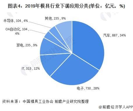 图表4:2019年模具行业下游应用分类(单位:亿元,%)