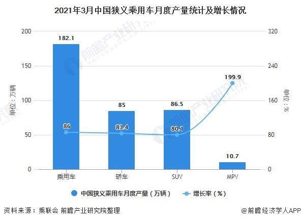 2021年3月中国狭义乘用车月度产量统计及增长情况