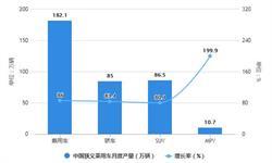 2021年1-3月中国乘用车行业产销规模统计分析 狭义乘用车累计零售<em>销量</em>突破500万辆