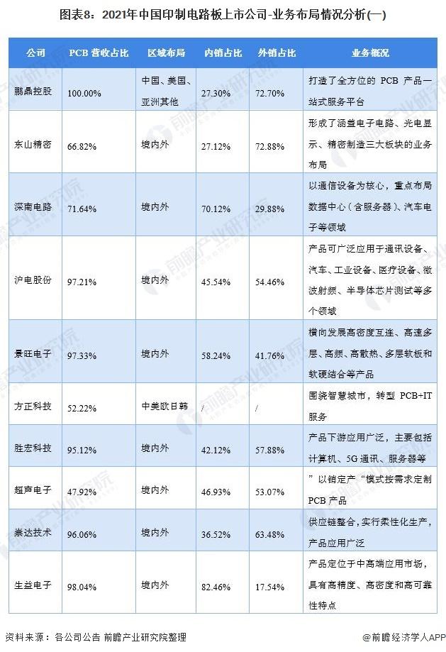 图表8:2021年中国印制电路板上市公司-业务布局情况分析(一)
